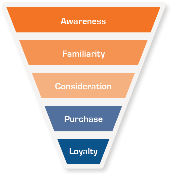 Beacon Purchase Funnel