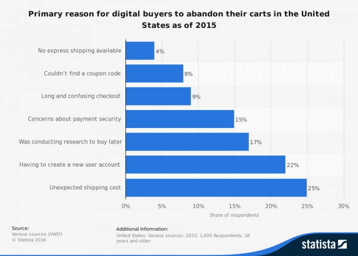 US Online Shopping Cart Abandonment Reasons