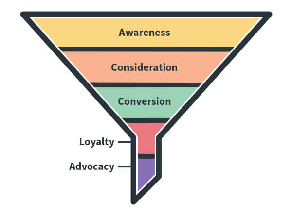 Marketing Funnel Aweber
